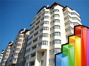Рынок недвижимости Украины -рост в декабре